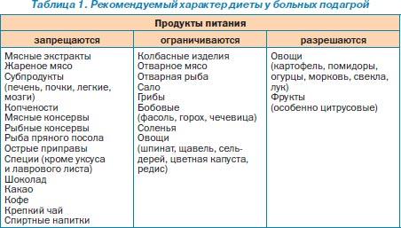 таблица при подагре