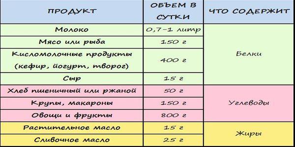 Таблица продуктов для кормящей мамы грудное вскармливание.